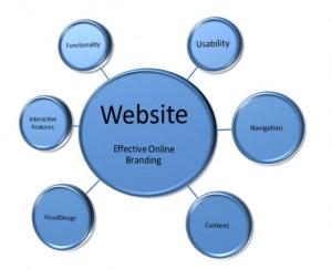 Website Builder professional-branding